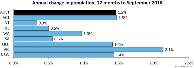 VIC Population 2016